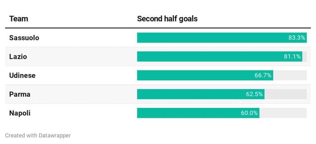 Serie A Second Half Goals 1024x467 1
